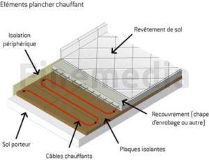 Elements plancher chauffant